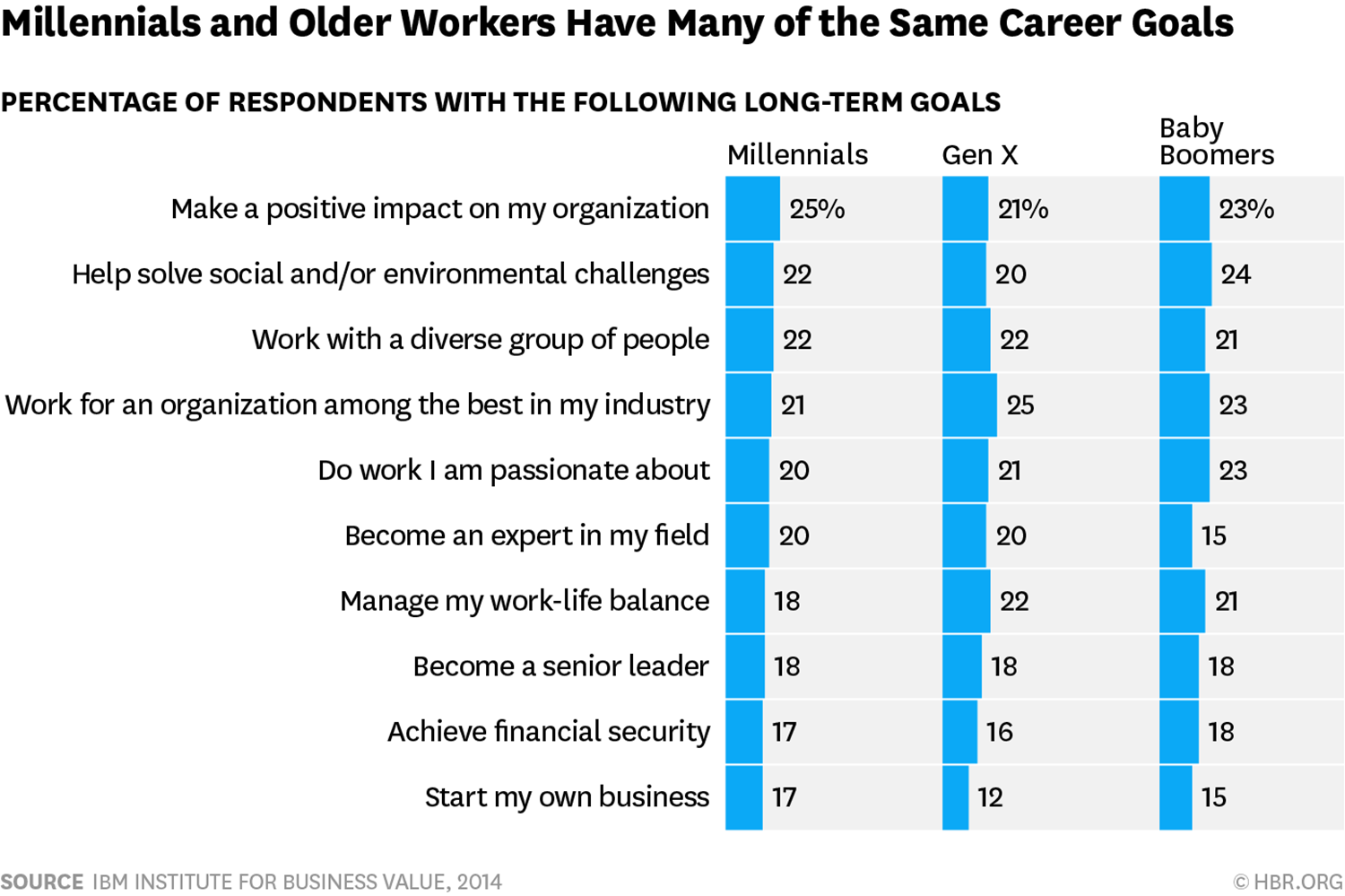 millenial career goals statistics