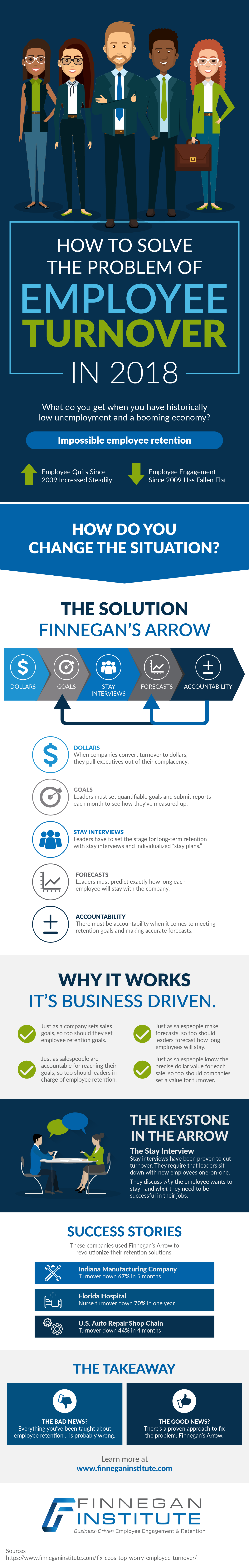 how to solve employee turnover in 2018 infographic